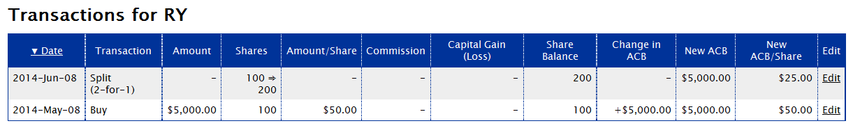 Adjusted Cost Basis, Calculating Cost Basis, How To Lower Your Cost Basis With Options